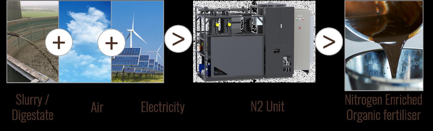 n2-echnology-process