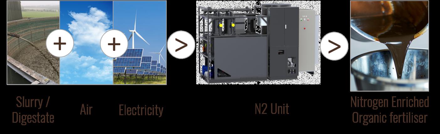 Explanation N2 Applied Unit