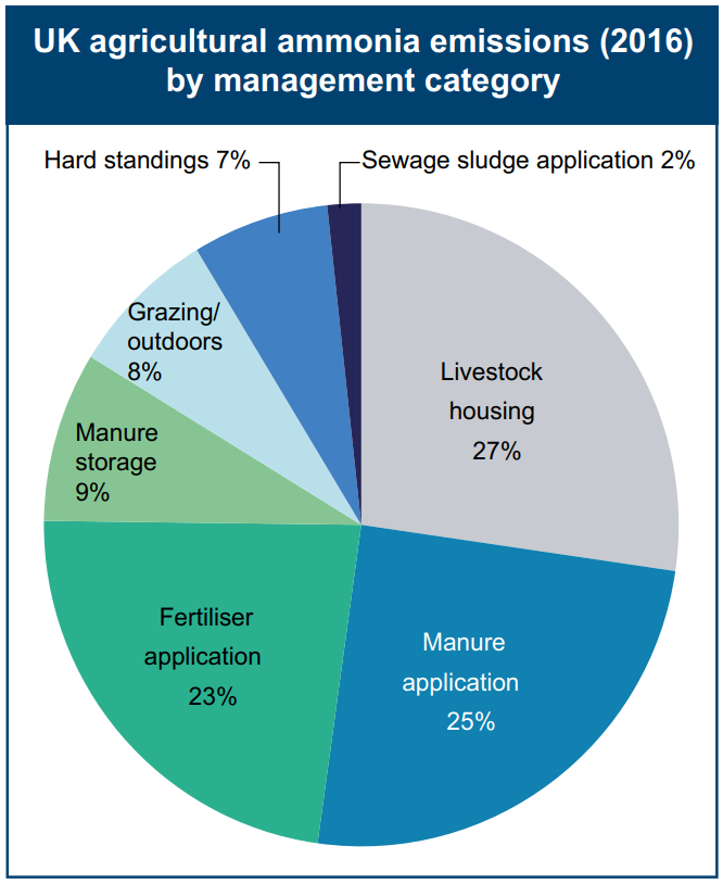 UK Agricultural ammonia emissions (2016) by management category - source UK Clean Air Strategy 2019