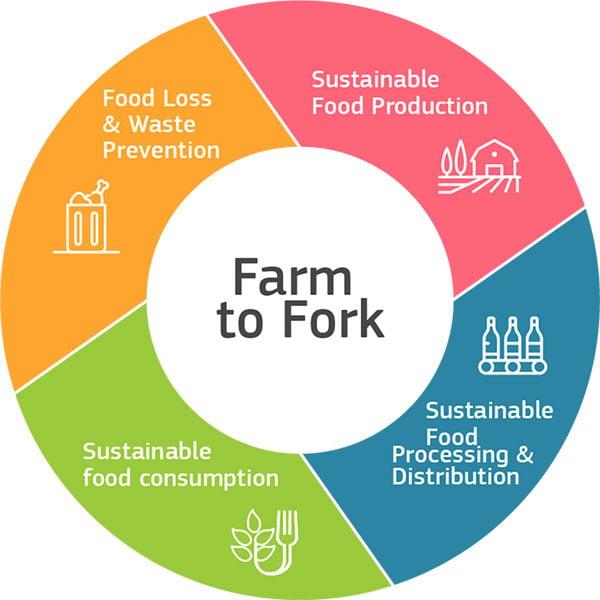 food_farm2fork_ring