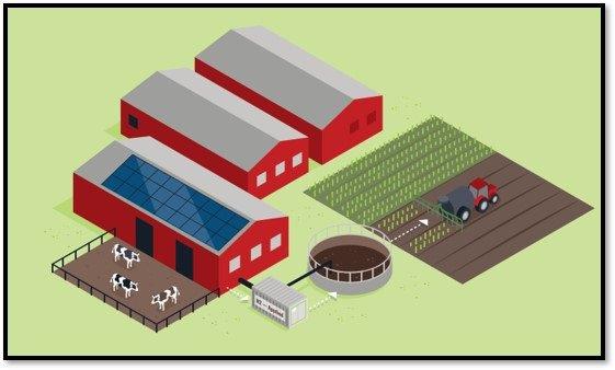 Farm integration of the N2 Unit